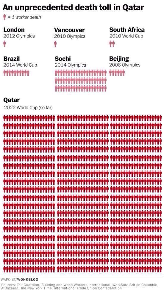 Por cada partido jugado en el Mundial de Fútbol de Qatar habrán muerto 62 trabajadores