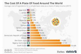 El precio radicalmente distinto del mismo plato en diferentes lugares del mundo
